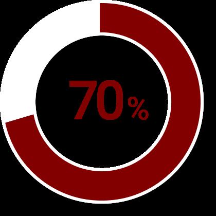 マグニチュード7クラスの首都直下地震が30 年以内に発生する確率は70%