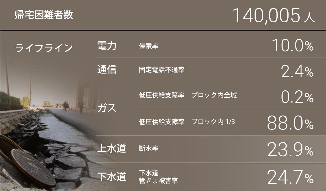豊島区に関わる被害想定の図